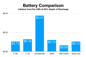 Lifetime Battery Cost Comparison Chart