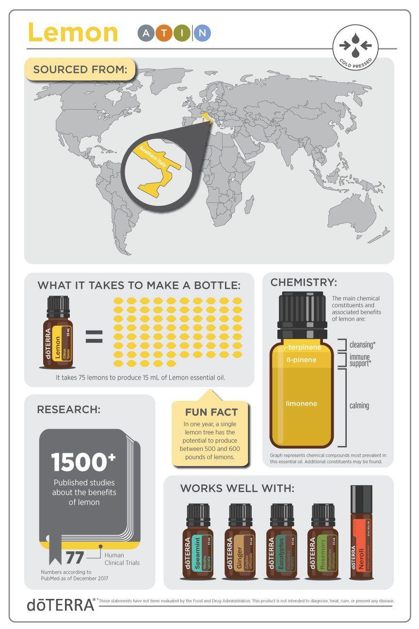 Lemon Oil Swiss Army Knife Of Oils Sustainable